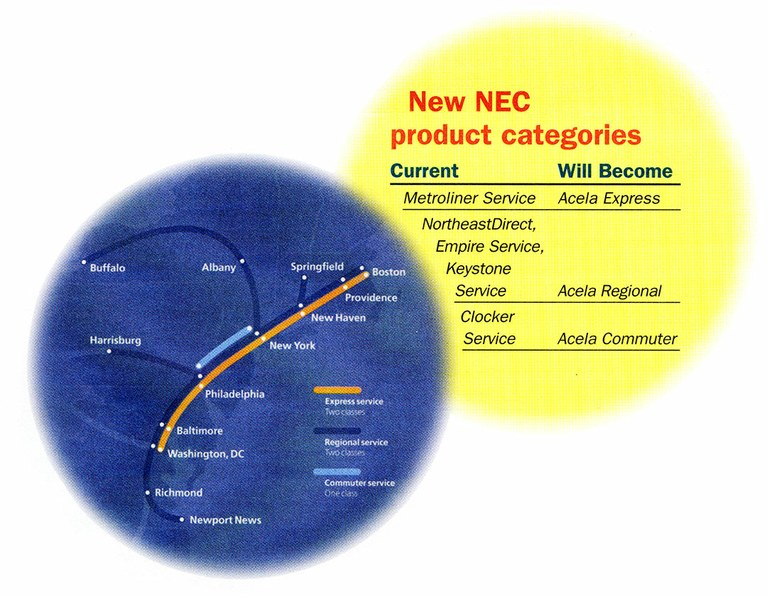 NEC product categories, 1999